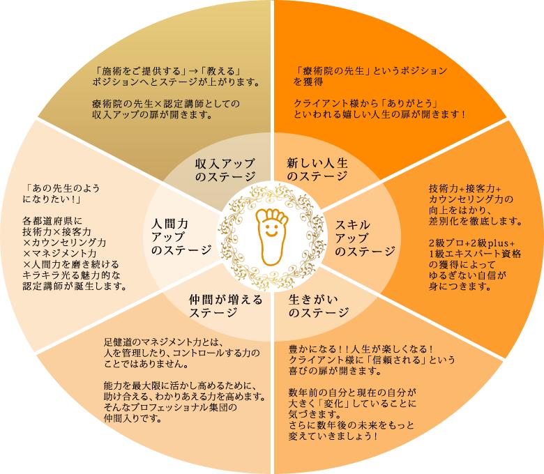 協会理念図